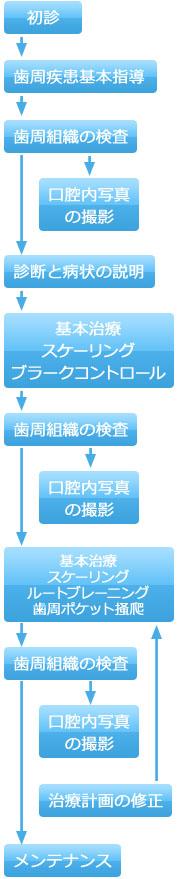 歯周病治療のプロセス(中期)